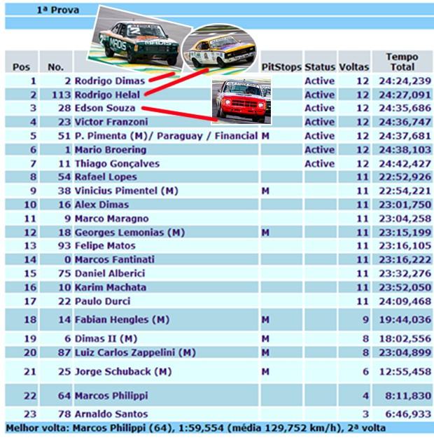 Resultado corrida 1 Old Stock Race (Foto: Divulgação)
