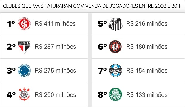 Info_CLUBES-MAIS-FATURARM-VENDENDO-JOGADORES (Foto: infoesporte)