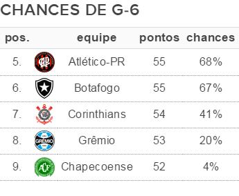 Chances de G-6 Brasileiro 36ª rodada (Foto: GloboEsporte.com)