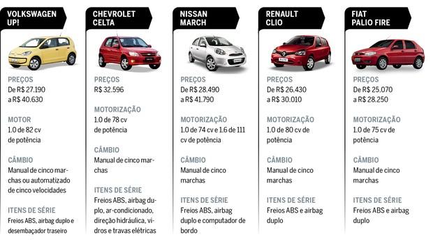 Fiat Uno: concorrentes das versões básicas (Foto: Autoesporte)
