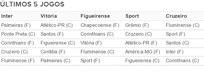 últimos cinco jogos Inter e rivais Z-4 tabela (Foto: Reprodução)
