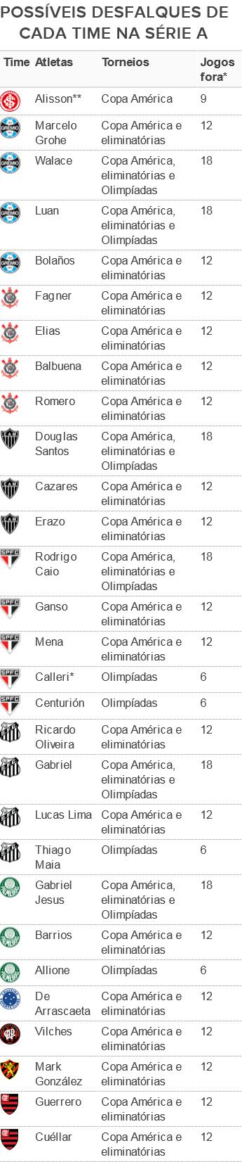 Tabela Desfalques Clubes Série A Seleções (Foto: GloboEsporte.com)