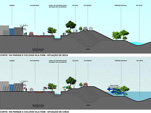 Obras antienchente prevêem a construção de um parque e de uma ciclovia às margens do Rio Tietê, na Zona Leste (Foto: Divulgação/Secretaria de Recursos Hidrícos)