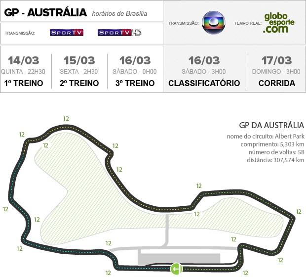 01_Circuito_Australia (Foto: Infoesporte)