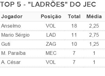Ladrões do JEC (Foto: Fonte: GloboEsporte.com)