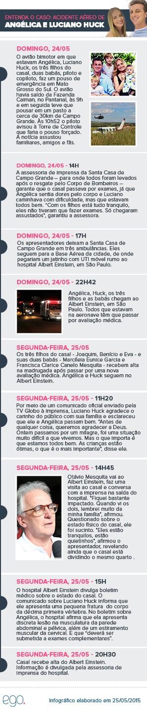 Entenda o caso: Acidente dos apresentadores Angélica e luciano Huck (Foto: Ego)
