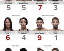 Palpitão do Combate: Sertanejo e Sucuri em vantagem para o UFC Cingapura