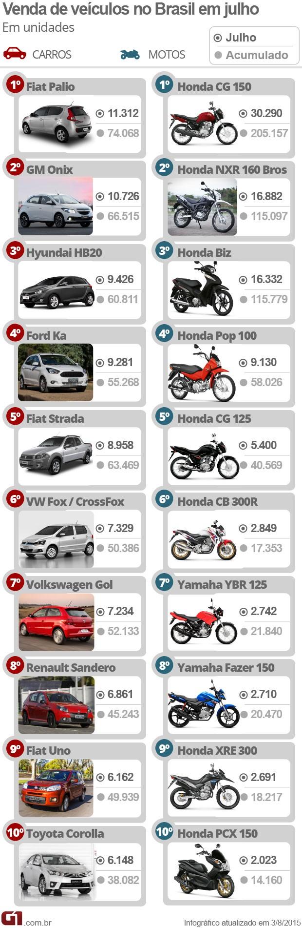 Carros e motos mais vendidos de julho de 2015 (Foto: G1 /  Divulgação)