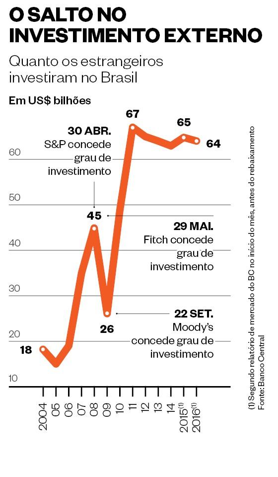 O salto do investimento externo  (Foto: época )