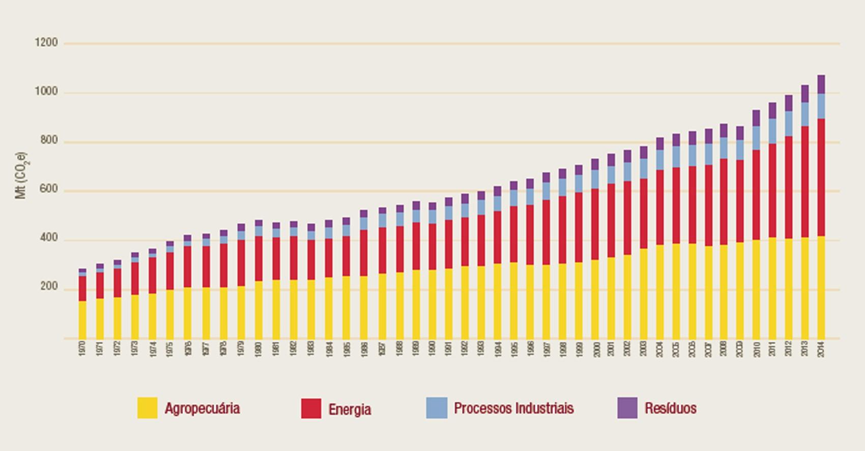 Gráfico mostra emissões de gases de efeito estufa no Brasil, excluindo os dados de mudança de uso de solo e florestas, entre 1970 e 2014  (Foto: Observatório do Clima)
