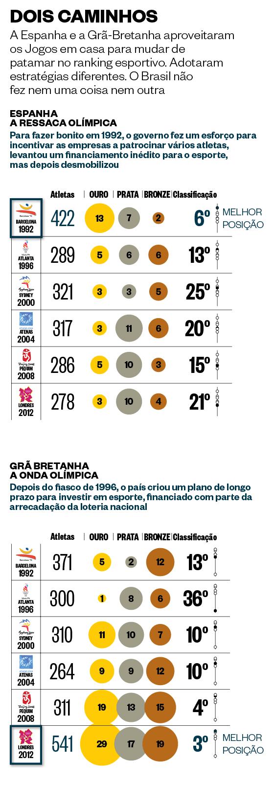 DOIS CAMINHOS A Espanha e a Grã-Bretanha aproveitaram os Jogos em casa para mudar de patamar no ranking esportivo. Adotaram estratégias diferentes. O Brasil não fez nem uma coisa nem outra (Foto: ÉPOCA)