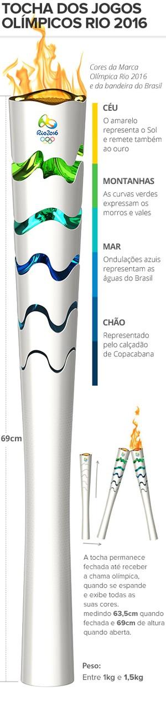 INFO  tocha olímpica rio 2016 (Foto: Editoria de Arte)