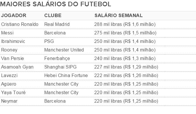 BLOG: Na China, Lavezzi entra no top-10 dos maiores salários do futebol mundial