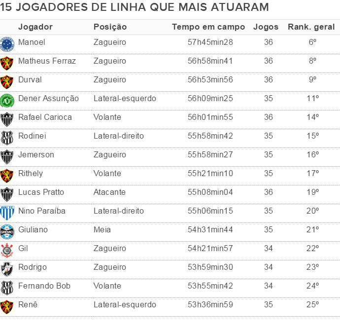 Tabela jogadores de linha tempo em campo Brasileiro 2015 (Foto: editoria de arte)