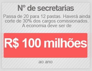 Secretarias (Foto: Editoria de Arte/G1)