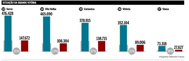 Situação da pobreza na Grande Vitória (Foto: Arte/ Jornal A Gazeta)