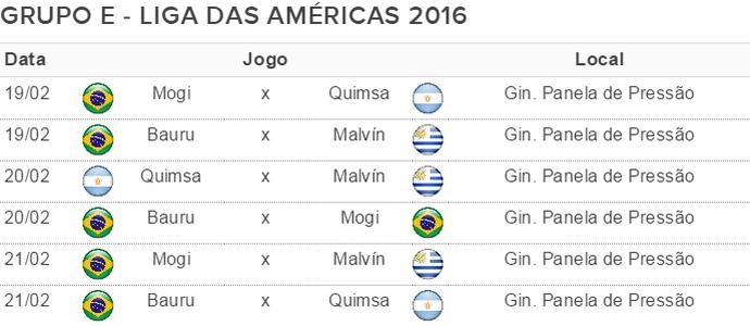 Tabela Liga das Américas 2016 Grupo E (Foto: GloboEsporte.com)