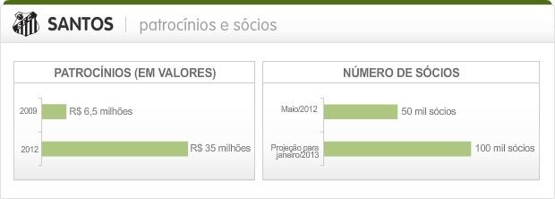 Info_Patrocinios-Socios_Santos (Foto: Infoesporte)