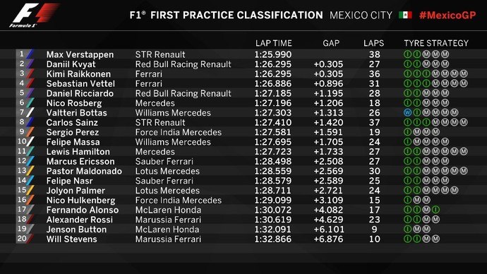 Resultado do 1º treino livre para o GP do México (Foto: Divulgação)