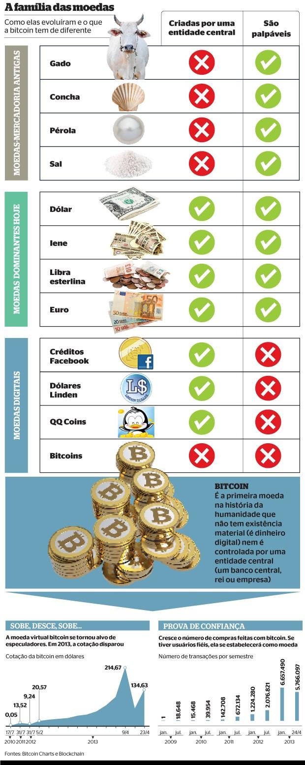 A família das moedas (Foto: Shutterstock (13), Facebook  e reprodução (2))