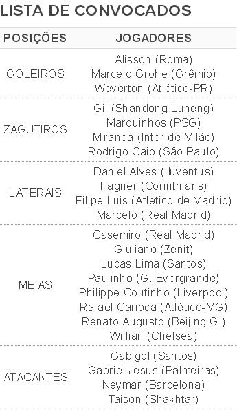 Lista de convocados Tite eliminatorias selecao brasileira (Foto: Globoesporte.com)