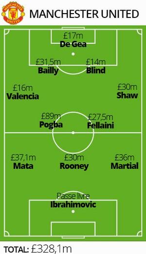 Campinhos Manchester United valores (Foto: Editoria de Arte)