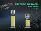 Carlos Eduardo tem 61%, e Hermano, 39% dos válidos, diz Ibope em Natal