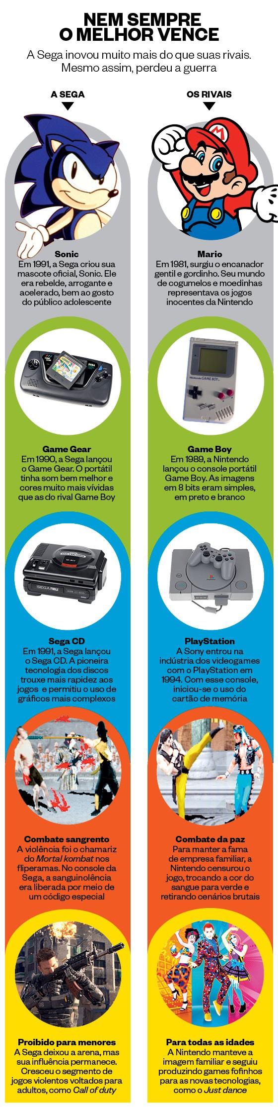 Info Sega x Nintendo (Foto: Época)