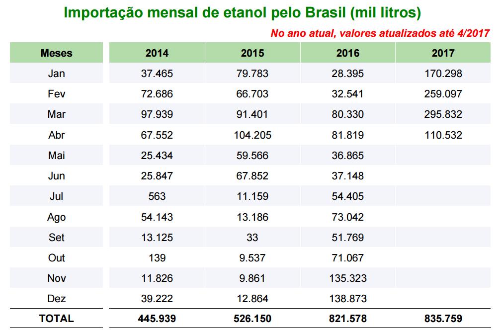 importacao-etanol-unica (Foto: Unica)