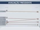 Governo Temer é considerado 18% bom e 13% ruim em Campo Grande