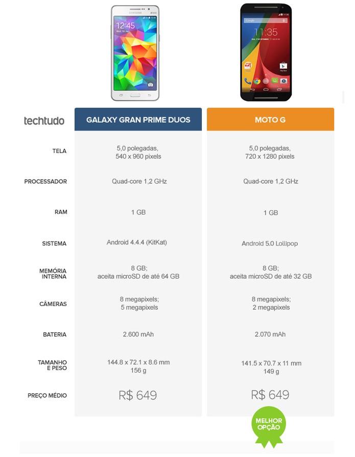 Tabela comparativa de especificações entre Galaxy Gran Prime Duos e Moto G (Foto: Arte/TechTudo)