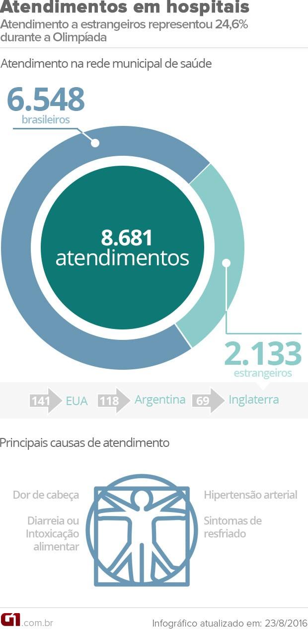 Arte com balanço do número de atendimentos médicos na rede municipal do Rio durante a olimpíada (Foto: Editoria de Arte/G1)