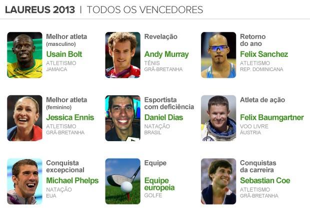 info Prêmio Laureus - Vencedores 2013 (Foto: arte esporte)