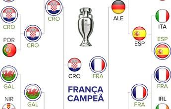 Palpite GE: Croácia surpreende, mas França segue como favorita na Euro