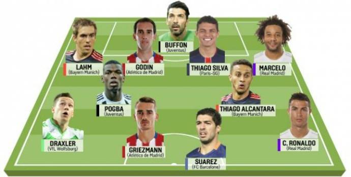 BLOG: Dois brasileiros estão em equipe ideal da Liga dos Campeões feita por jornal francês