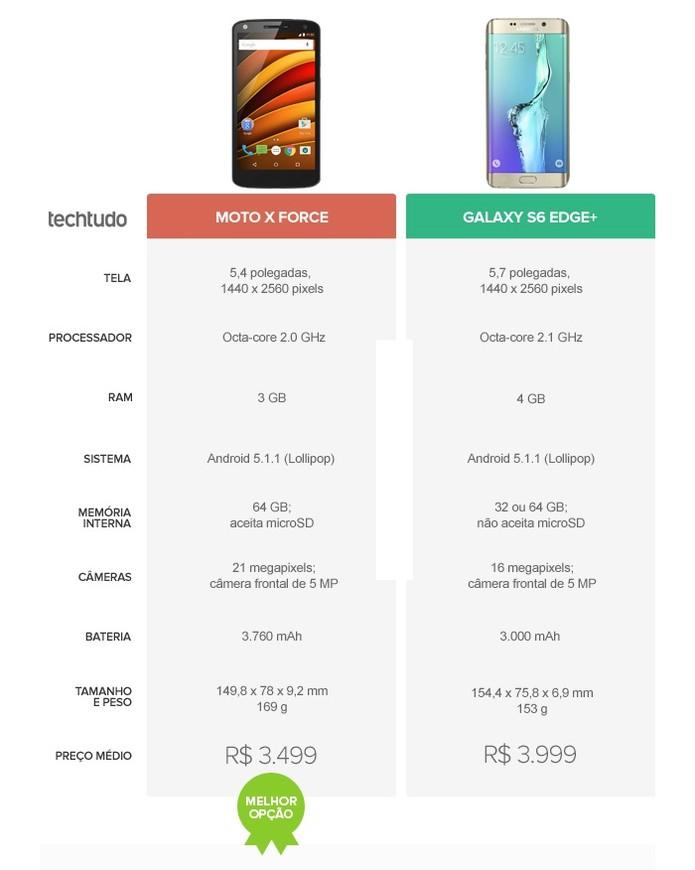 Moto X Force vence o Galaxy S6 Edge Plus pelo preço um pouco mais baixo (Foto: Arte/TechTudo)