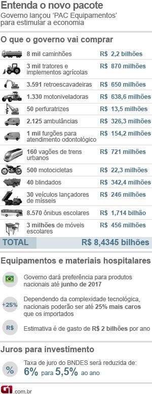 Pacote gastos R$ 8,4 bilhões Mantega fazenda (Foto: Editoria de Arte/G1)