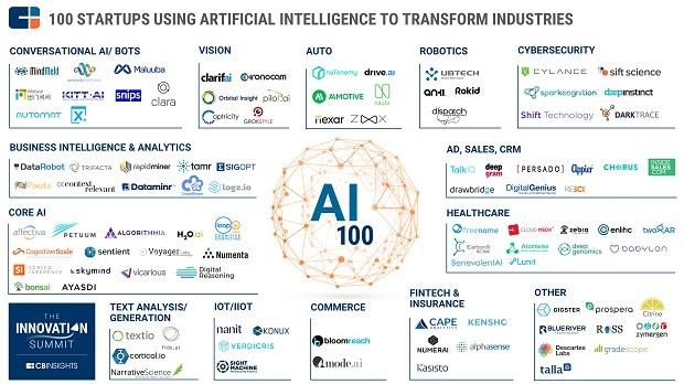 As 100 empresas mais promissoras na área de inteligência artificial, segundo a CB Insights  (Foto: CB Insights )