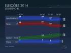 Ana Amélia tem 37% e Tarso Genro, 27%, diz pesquisa Datafolha no RS