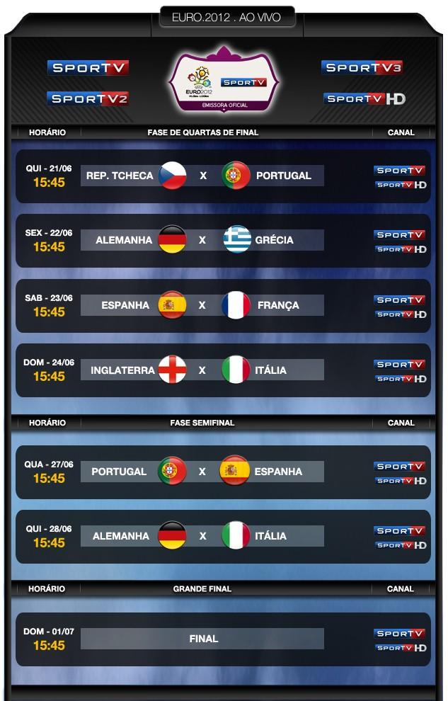 Tabela SporTV Eurocopa semifinal (Foto: Arte / SporTV)