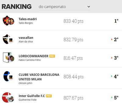 Cartola fc liga ge am 13ª rodada classificação campeonato (Foto: Reprodução)
