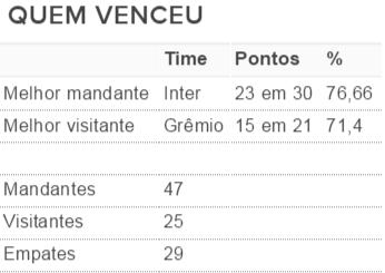 tabela, gauchao, 2016, vitórias, mandantes, visitantes (Foto: Reprodução)