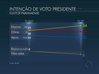 No Paraná, Ibope aponta: Marina, 34%, Dilma, 28%, e Aécio, 22%