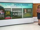 Relator pede que TSE marque julgamento da chapa Dilma-Temer