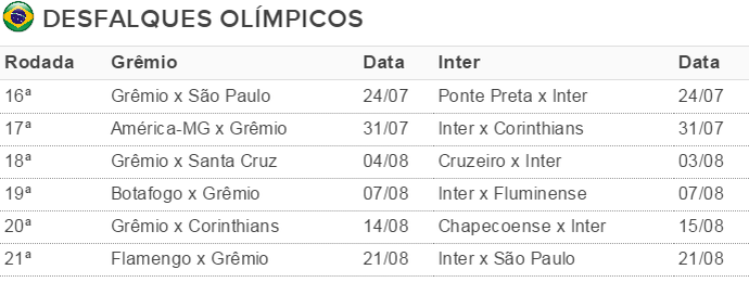 Tabela Grêmio Inter desfalques Olimpíada (Foto: Reprodução)
