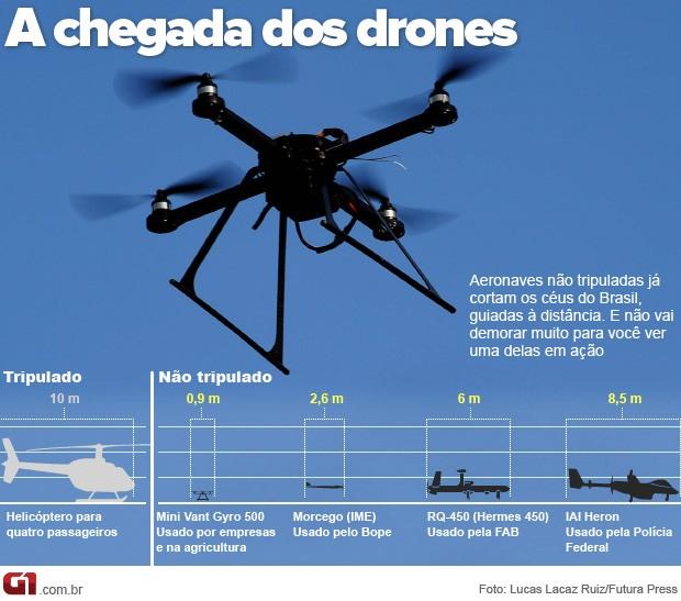drones_abre_escala_620VALEESSE (Foto: Editoria de Arte / G1)