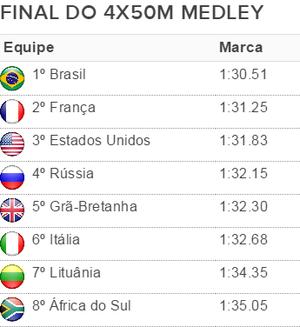 Tabela resultado da final revezamento 4x50m medley (Foto: Reprodução)