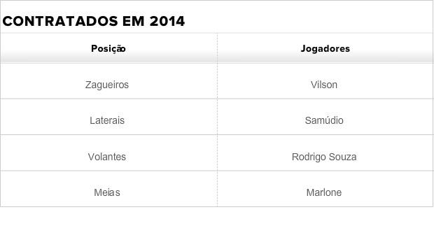 Tabela de contratados do Cruzeiro (Foto: Globoesporte.com)