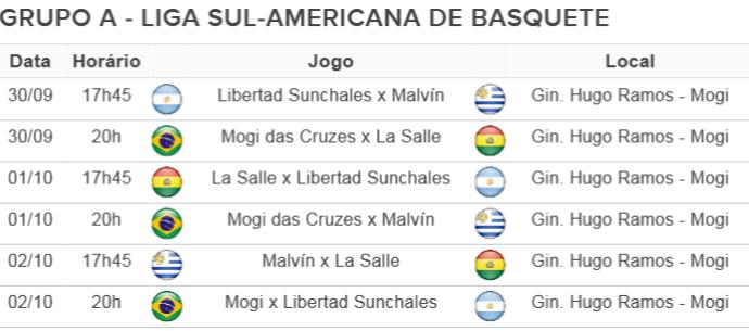 Tabela Grupo A - Liga Sul-Americana de Basquete (Foto: Arte GloboEsporte.com)