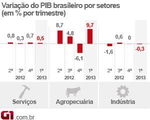 PIB no 1º trimestre de 2013 por setores (Foto: Editoria de Arte/G1)